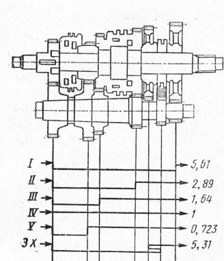 Механизм переключения передач аналогичен рассмотренному выше для основной коробки автомобиля КамАЗ-5320 и состоит...