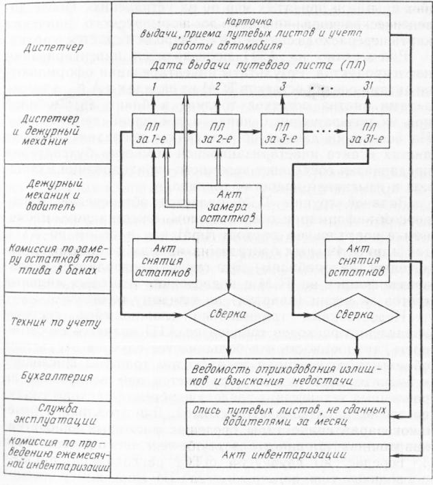 Оперативное управление расходом топлива на автопредприятии  дежурный механик проверяет соответствие величины остатка топлива с показаниями датчика уровня в баке В случае их расхождения производится контрольный