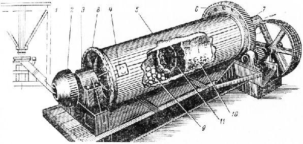 Двухкамерная шаровая мельница: