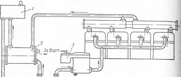 Схема водяного охлаждения
