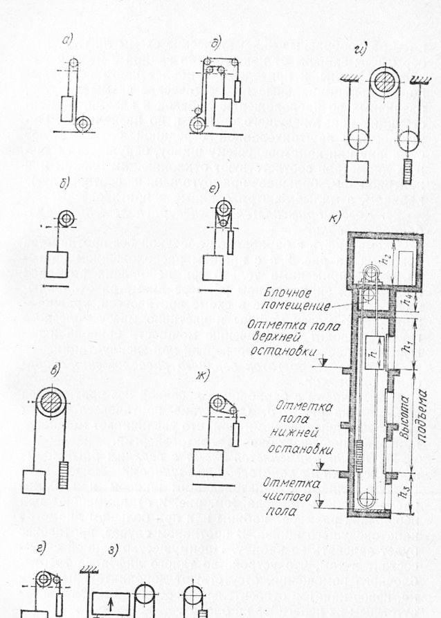 схемы лифтов в зависимости