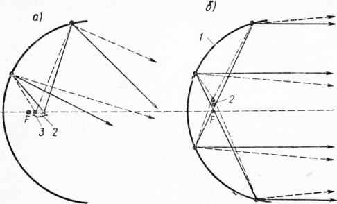 Светооптическая схема