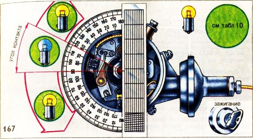Прибор для измерения угла опережения зажигания