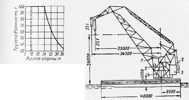 Схема плавучего 100-т крана «