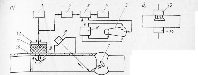 Блок-схема ультразвукового