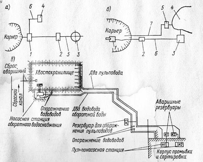 В схемах гидротранспорта по удалению отходов горно-пере-рабатываклцих предприятий процесс гидротранспортирования...