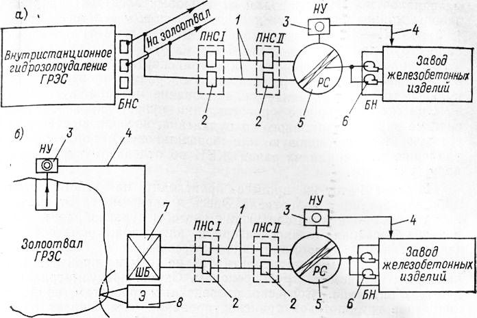 Типовые технологические схемы