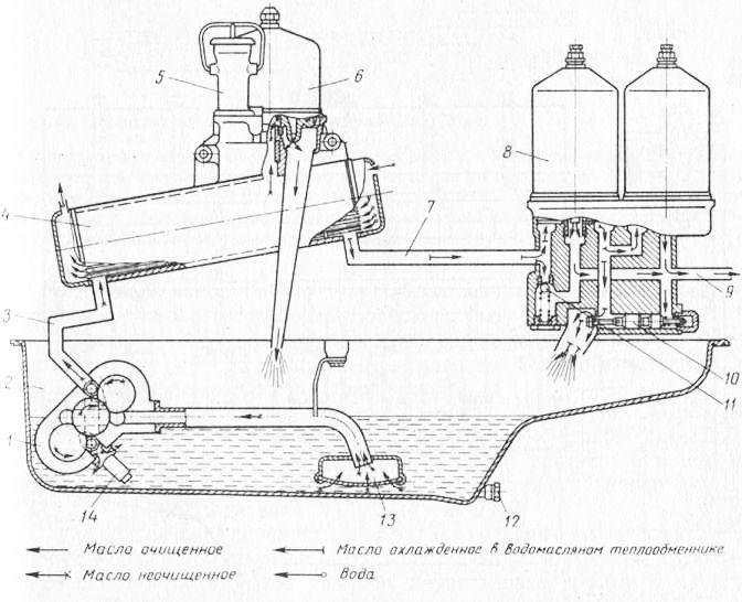 Как работает теплообменник масла на дизельном двигателе теплообменник кожухотрубнный техничекая характеристика