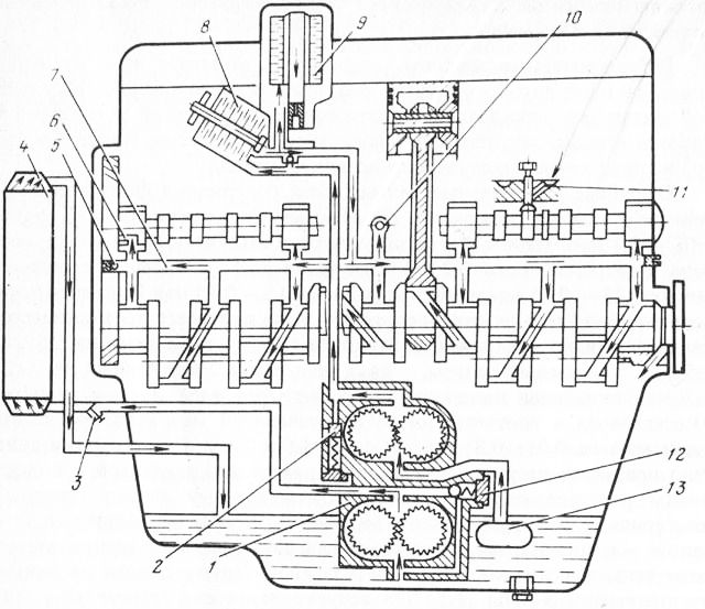 Подшипники КПП в эксплуатации регулировки не требуют.  Рис. 2.18.  Схема смазки двигателя ЗИЛ-157К: 1 - масляный...
