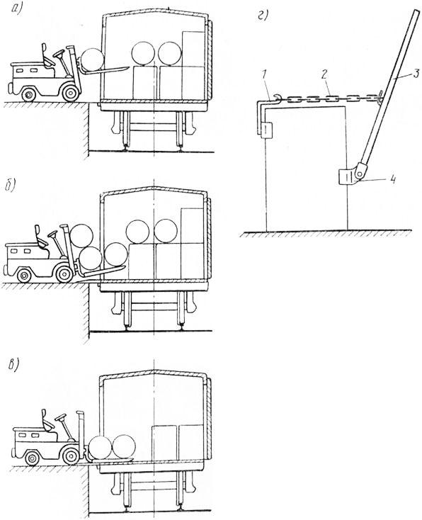 Схема выгрузки из вагонов