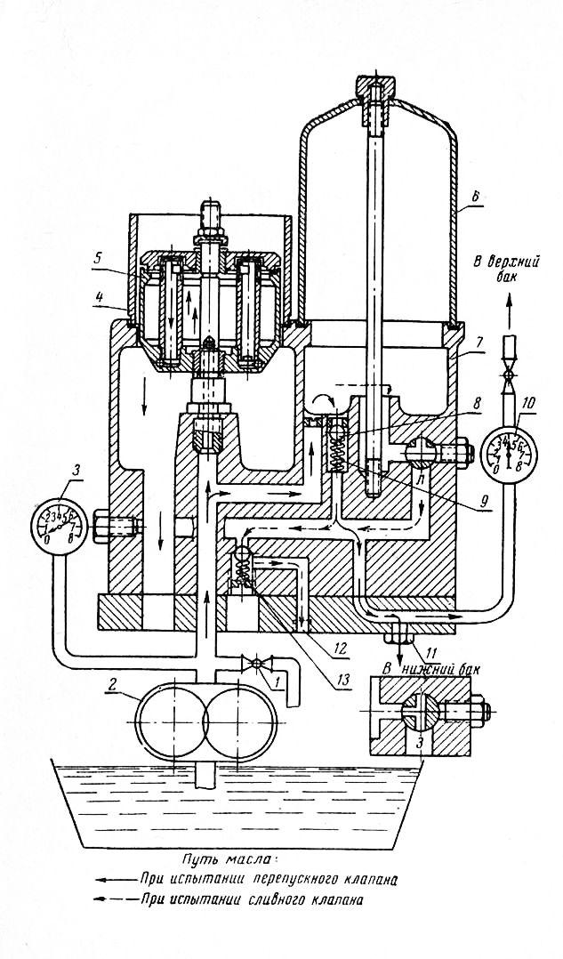 Схема испытания масляного