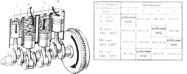 Схема (а) ц порядок работы (б)