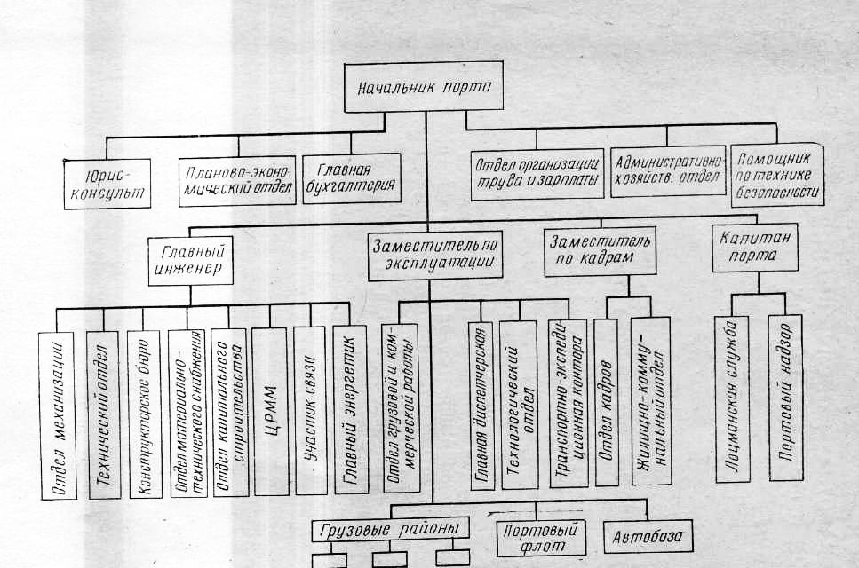 Должностная Инструкция Начальника Эксплуатации Производственных Помещений