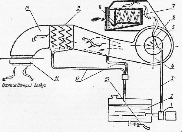 Схема потоков воздуха и воды в