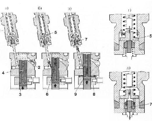 Схема работы насосной секции: