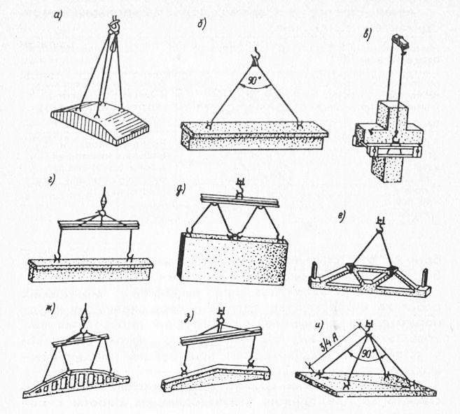 Типовые схемы строповки