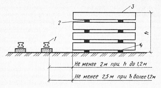 Схема размещения штабелей