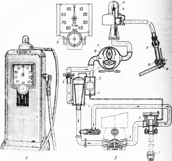 топливораздаточная колонка
