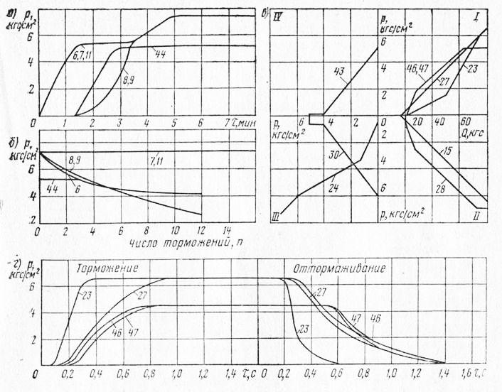 Характеристики пневматического тормозного привода автопоезда КамАЗ-5320: а - наполнения; б - расходная; в...