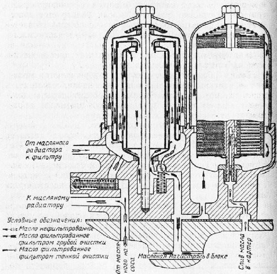 Схема фильтрации масла