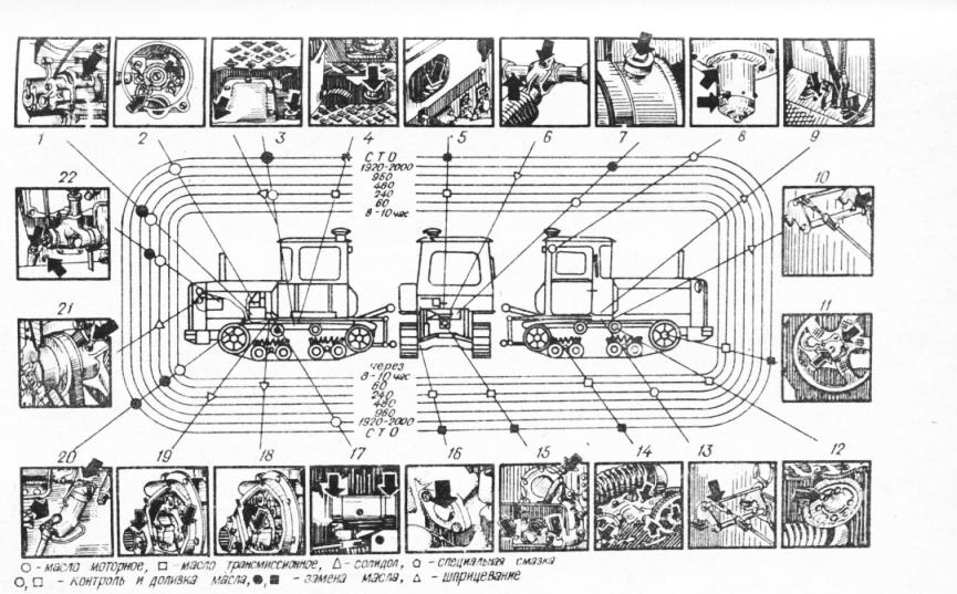 Схема смазки трактора