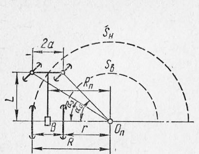 Схема поворота колесной машины