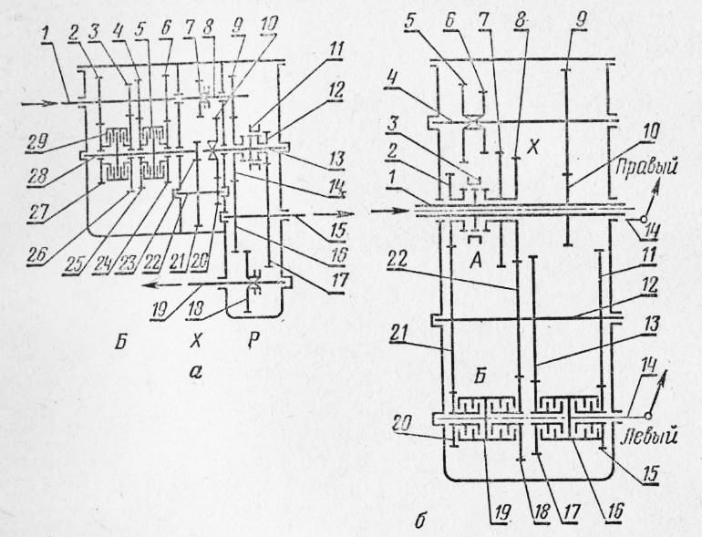 Кинематические схемы коробок