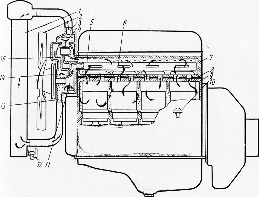 Схема охлаждения двигателя: 1