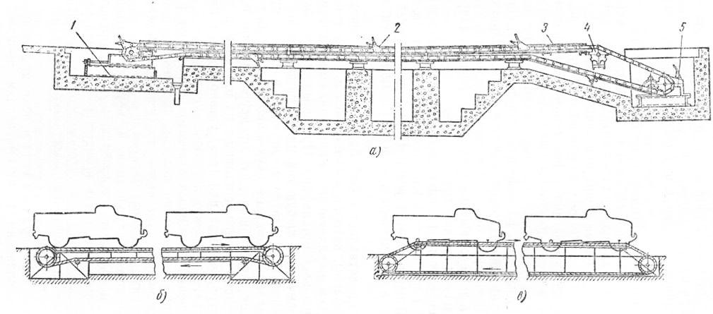 Схемы конвейеров: а - толкающего цепного, б- несущего пластинчатого, в -несущего цепного; 1 - патяжное устройство, 2...