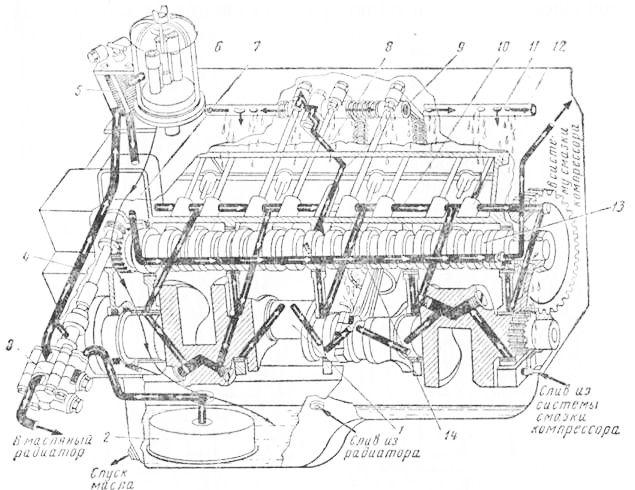 Система смазки v образного двигателя