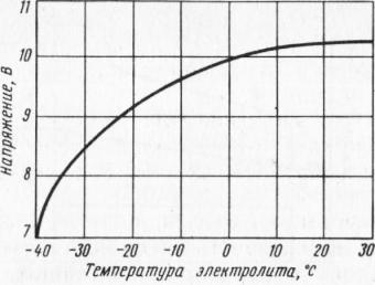 Стартерные характеристики аккумуляторной батареи