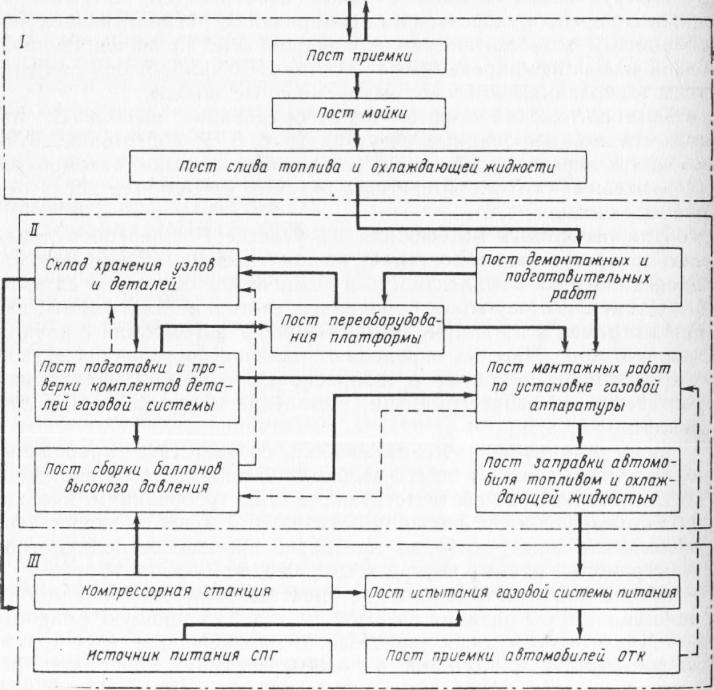 Схему переоборудования